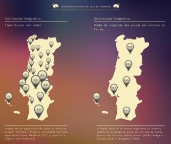 Norte de Portugal liderou em 2014 as taxas de ocupação das praças de toiros